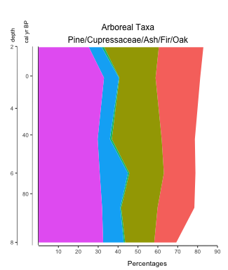 Basic Palyoplot stacked diagram. Colors automatically selected from colorwheel by default