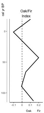 Figure 1. Basic index plot