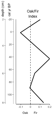 Figure 2. Controlled display of basic index plot with secondary axis attached