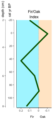 Figure 5. Index plot using palyoplot_plotIndex() with customized index line, background colors, reversed x-axis, and double y-axis